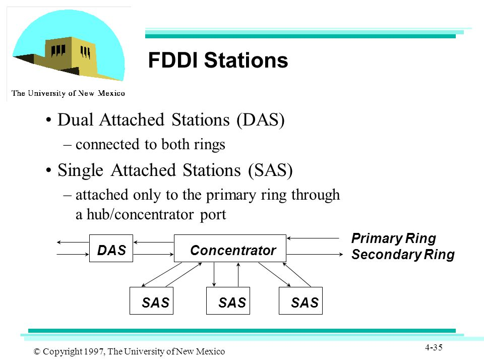 © Copyright 1997, The University of New Mexico 4-35 FDDI Stations Dual Attached Stations (DAS) –connected to both rings Single Attached Stations (SAS) –attached only to the primary ring through a hub/concentrator port SAS ConcentratorDAS Primary Ring Secondary Ring