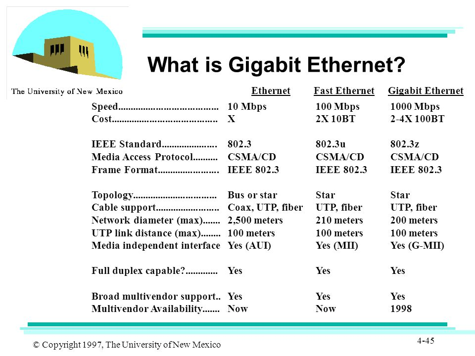 © Copyright 1997, The University of New Mexico 4-45 What is Gigabit Ethernet.