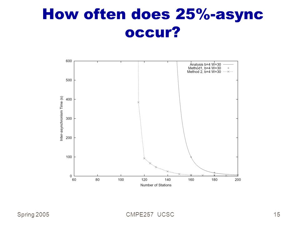 Spring 2005CMPE257 UCSC15 How often does 25%-async occur?