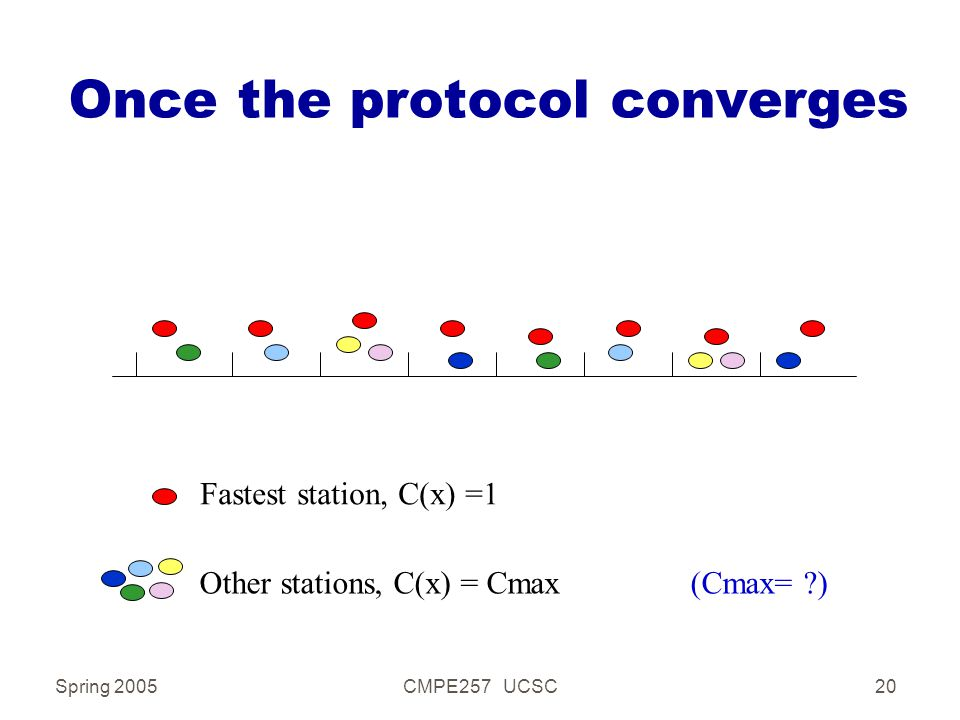 Spring 2005CMPE257 UCSC20 Once the protocol converges Fastest station, C(x) =1 Other stations, C(x) = Cmax (Cmax= ?)