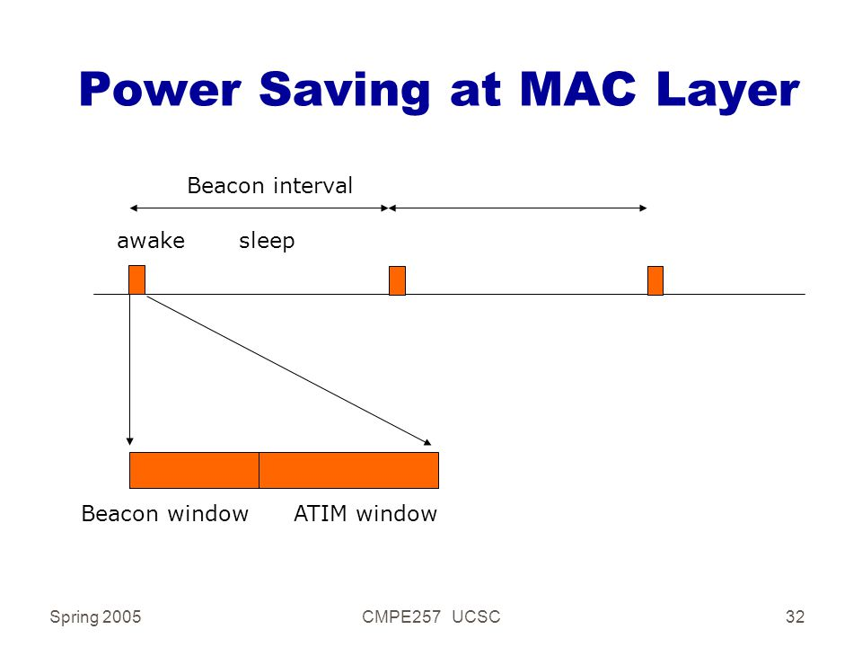 Spring 2005CMPE257 UCSC32 Power Saving at MAC Layer awake sleep Beacon window ATIM window Beacon interval