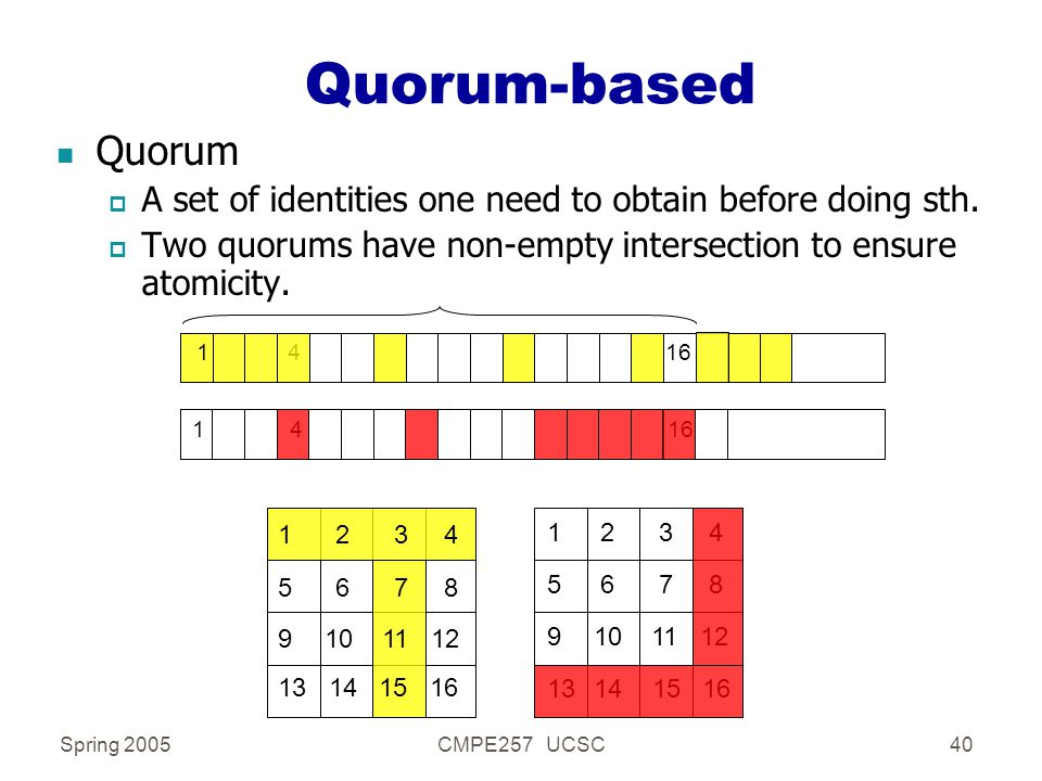 Spring 2005CMPE257 UCSC40 Quorum-based n Quorum p A set of identities one need to obtain before doing sth.