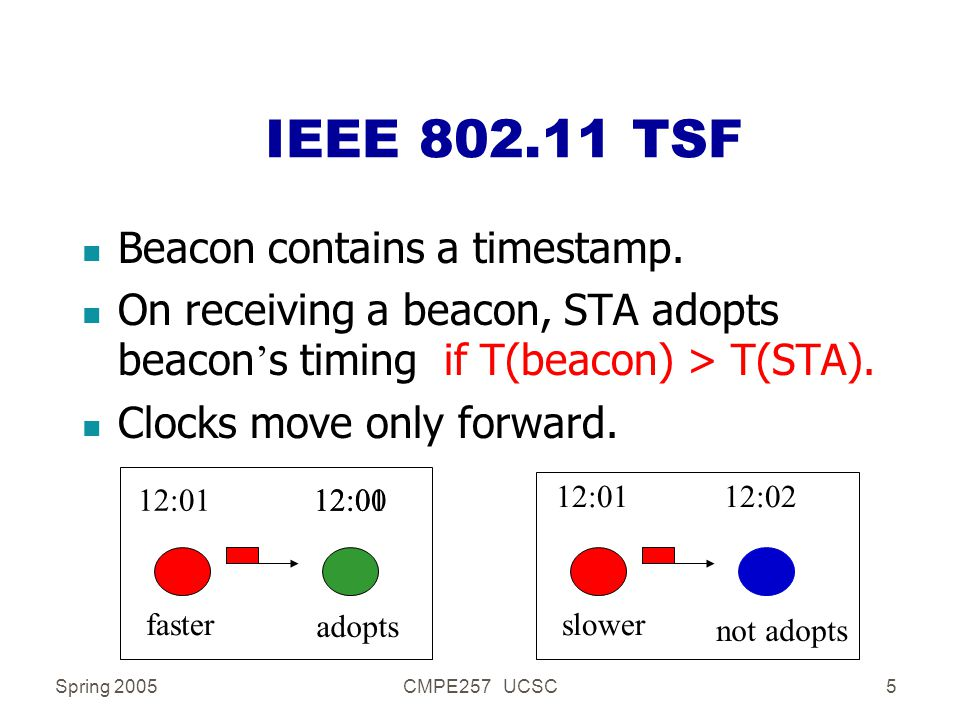 Spring 2005CMPE257 UCSC5 IEEE 802.11 TSF n Beacon contains a timestamp. On receiving a beacon, STA adopts beacon ' s timing if T(beacon) > T(STA). n C