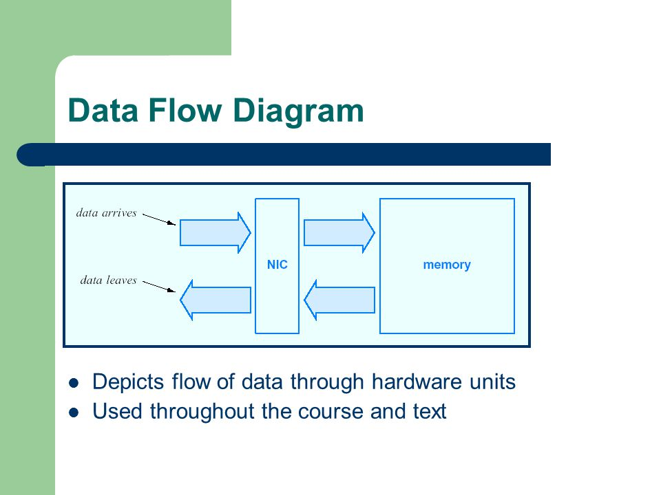 Data Flow Diagram Depicts flow of data through hardware units Used throughout the course and text