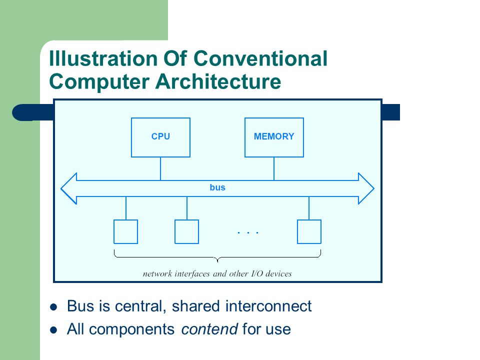 Illustration Of Conventional Computer Architecture Bus is central, shared interconnect All components contend for use