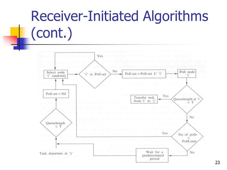 23 Receiver-Initiated Algorithms (cont.)