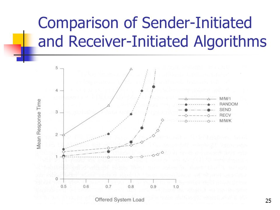 25 Comparison of Sender-Initiated and Receiver-Initiated Algorithms