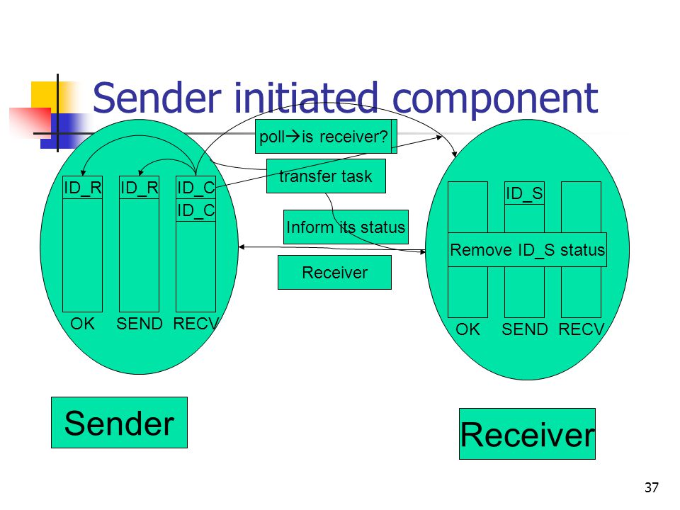37 Sender initiated component Sender Receiver ID_R ID_S RECV ID_C SENDOK SENDRECV is receiver.