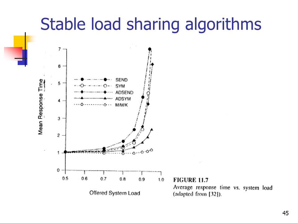 45 Stable load sharing algorithms