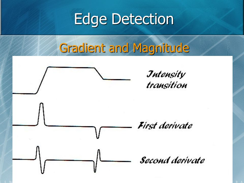 Edge Detection Gradient and Magnitude