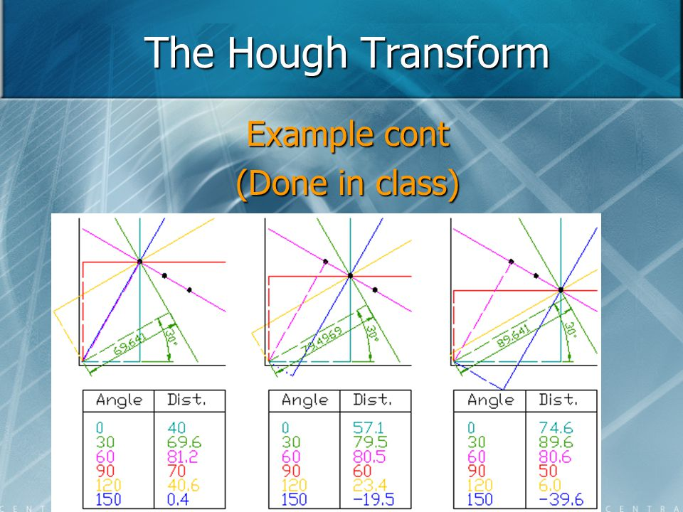 The Hough Transform Example cont (Done in class)