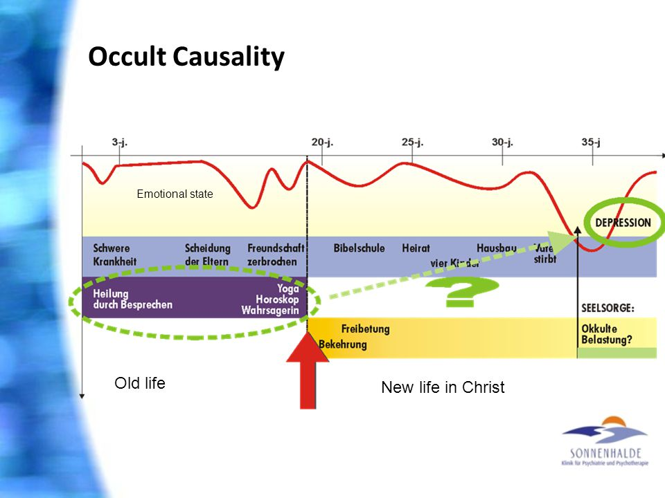 Occult Causality Emotional state Old life New life in Christ