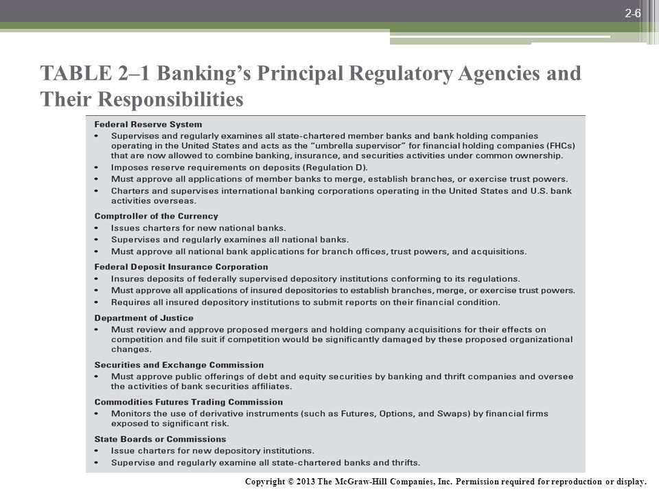 McGraw-Hill/Irwin Bank Management and Financial Services, 7/e © 2008 The McGraw-Hill Companies, Inc., All Rights Reserved. TABLE 2–1 Banking's Princip