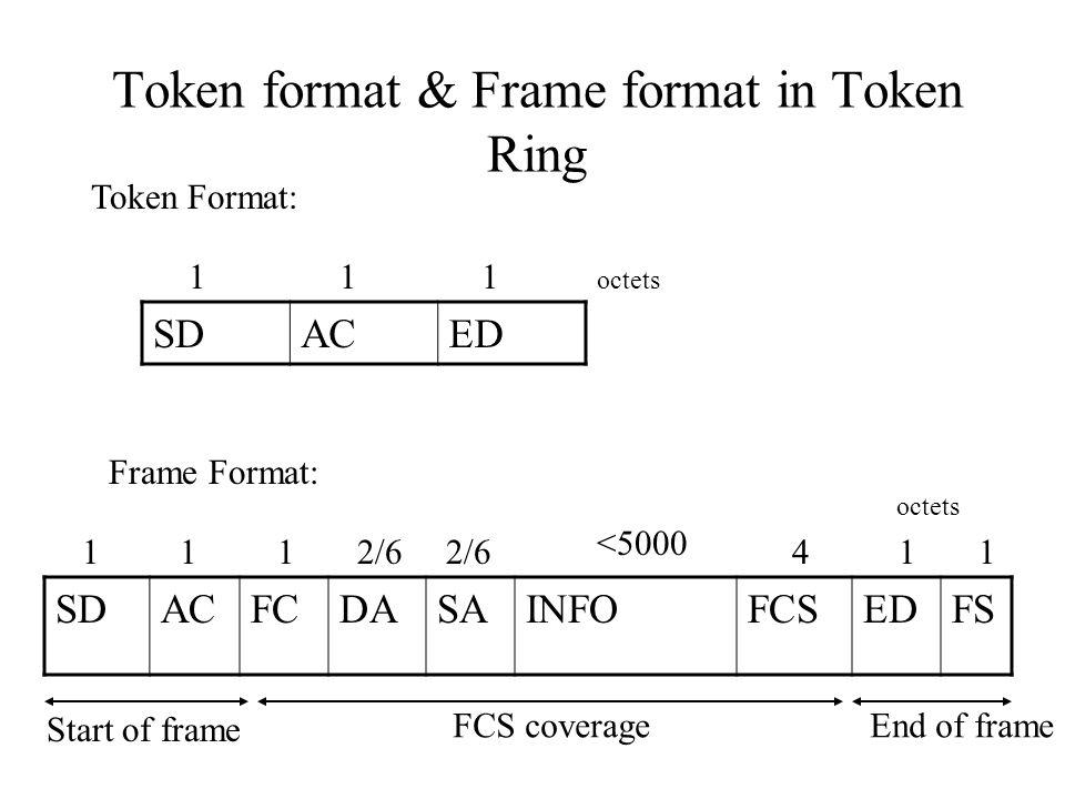 Token format & Frame format in Token Ring SDACED Token Format: octets 111 SDACFCDASAINFOFCSEDFS Frame Format: 1112/6 <5000 411 Start of frame FCS cove