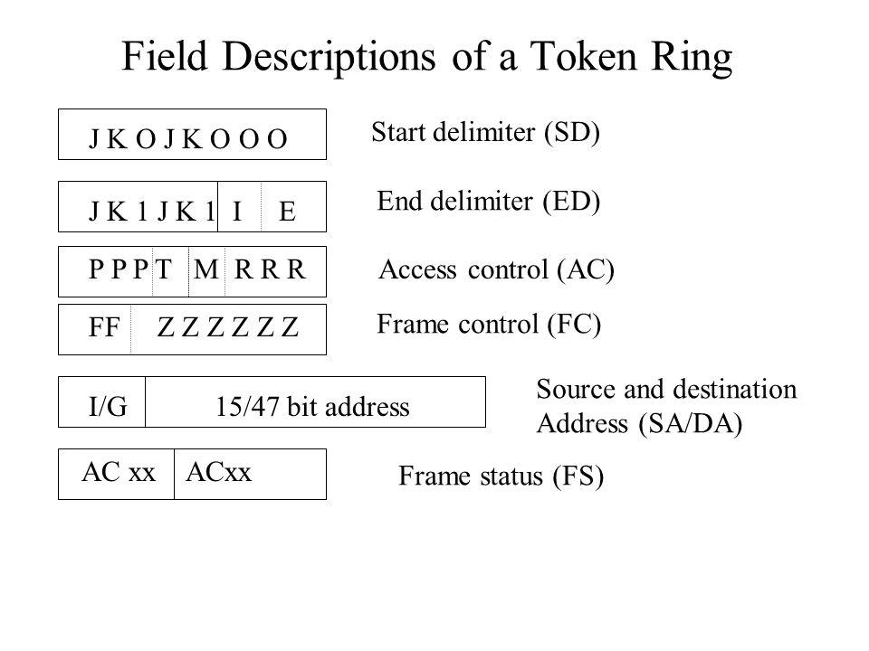Field Descriptions of a Token Ring J K O J K O O O J K 1 J K 1 I E P P P T M R R R FF Z Z Z Z Z Z I/G 15/47 bit address AC xx ACxx Start delimiter (SD