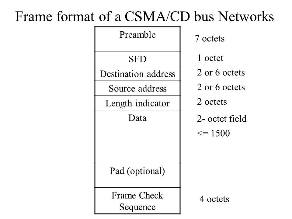 Operational parameters of a CSMA/CD bus Networks Bit rate10 Mbps (Manchester encode) Slot time512 bit times Interframe gap 9.6  s Attempt limit16 Backoff limit10 Jam size32 bits Maximum frame size1518 octets Minimum frame size512 bits