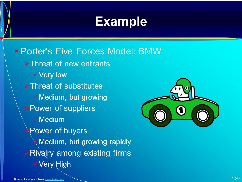 Example   Porter's Five Forces Model: BMW   Threat of new entrants Very low   Threat of substitutes Medium, but growing   Power of suppliers Medium   Power of buyers Medium, but growing rapidly   Rivalry among existing firms Very High Source: Developed from www.bmw.comwww.bmw.com 4-20