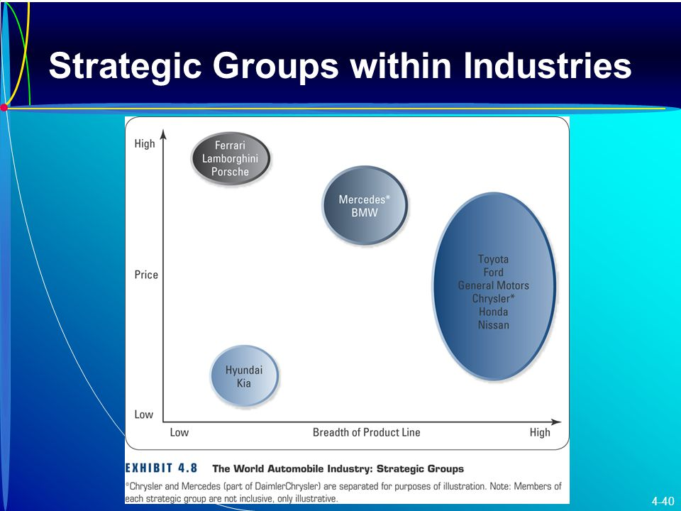 Strategic Groups within Industries 4-40