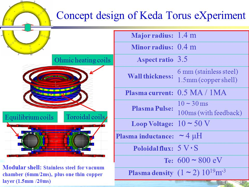 Concept design of Keda Torus eXperiment Major radius: 1.4 m Minor radius: 0.4 m Aspect ratio 3.5 Wall thickness: 6 mm (stainless steel) 1.5mm (copper shell) Plasma current: 0.5 MA / 1MA Plasma Pulse: 10 ~ 30 ms 100ms (with feedback) Loop Voltage: 10 ~ 50 V Plasma inductance: ~ 4 μH Poloidal flux: 5 V٠S Te: 600 ~ 800 eV Plasma density (1 ~ 2) 10 19 m -3 Ohmic heating coils Toroidal coils Equilibrium coils Modular shell: Stainless steel for vacuum chamber (6mm/2ms), plus one thin copper layer (1.5mm /20ms)