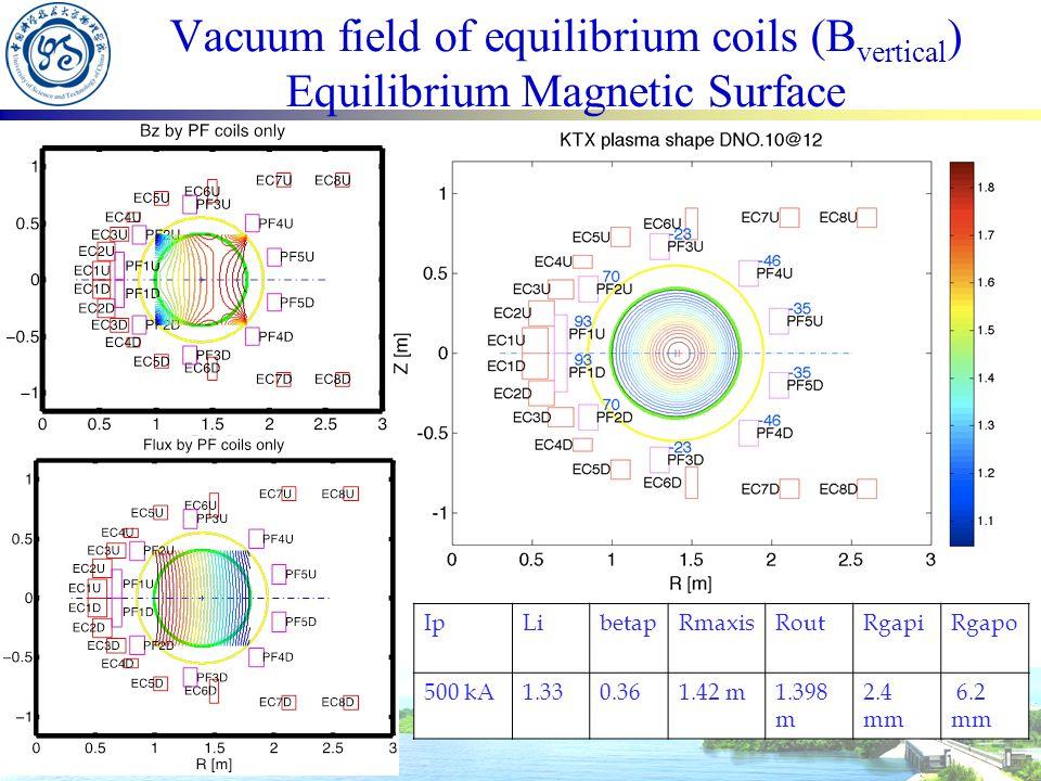 Vacuum field of equilibrium coils (B vertical ) Equilibrium Magnetic Surface IpLibetapRmaxisRoutRgapiRgapo 500 kA1.330.361.42 m1.398 m 2.4 mm 6.2 mm