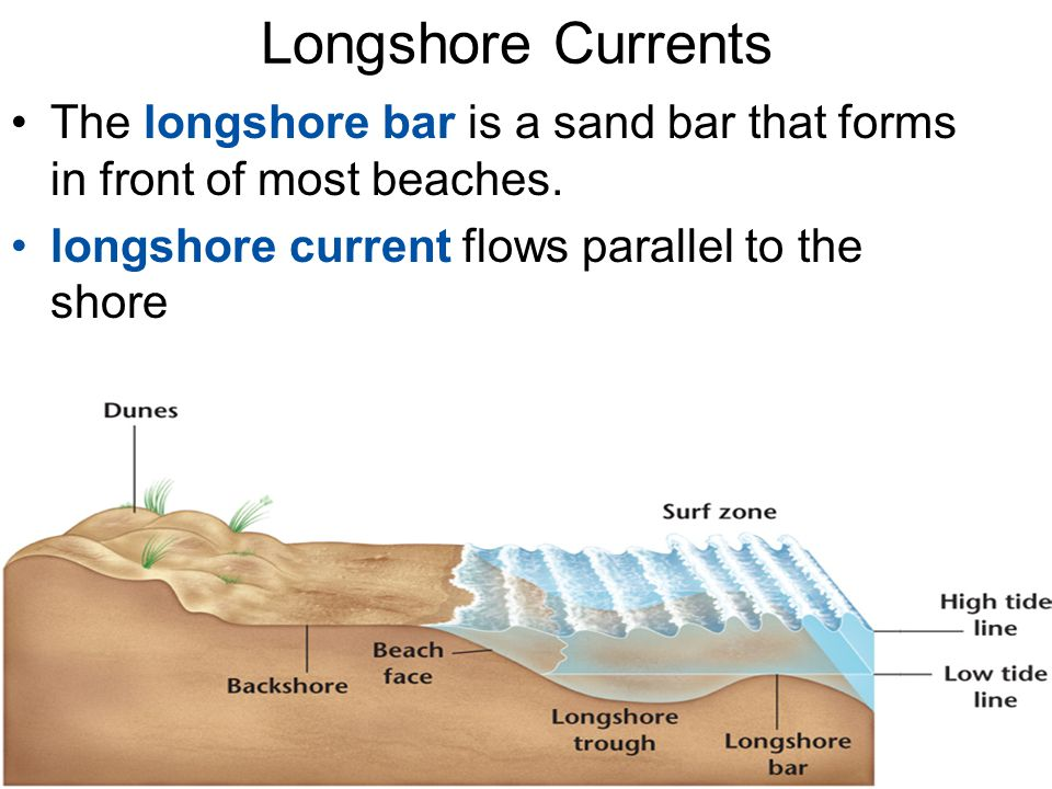 Longshore Currents The longshore bar is a sand bar that forms in front of most beaches. longshore current flows parallel to the shore