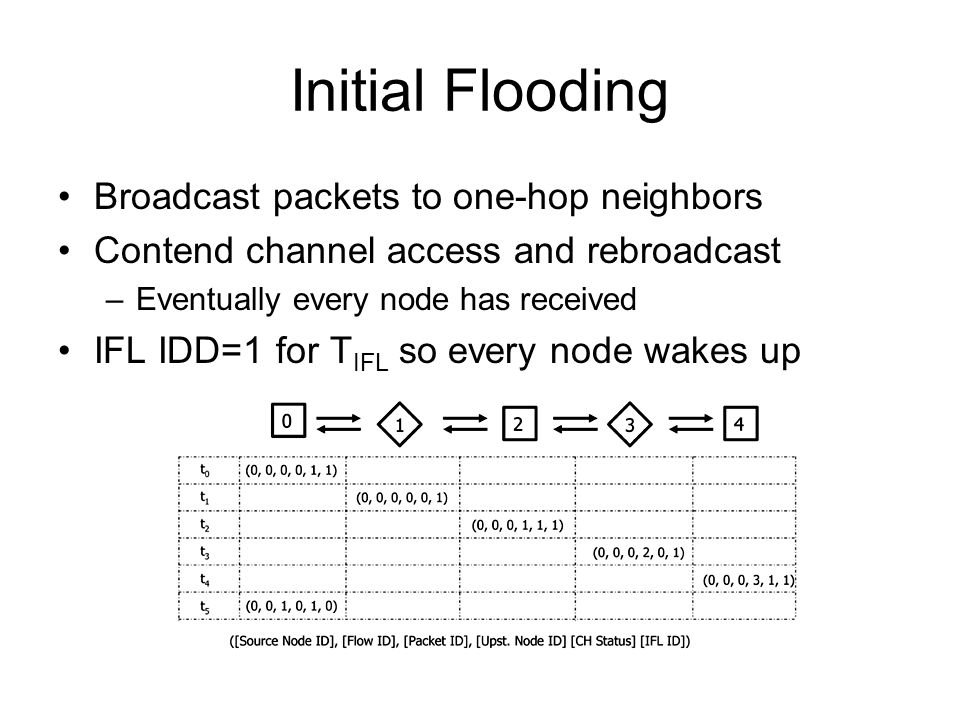 Initial Flooding Broadcast packets to one-hop neighbors Contend channel access and rebroadcast –Eventually every node has received IFL IDD=1 for T IFL so every node wakes up