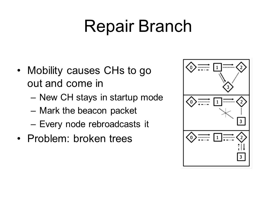 Repair Branch Mobility causes CHs to go out and come in –New CH stays in startup mode –Mark the beacon packet –Every node rebroadcasts it Problem: bro