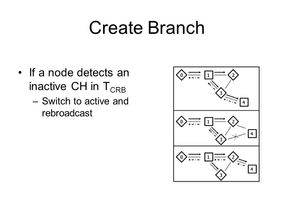 Create Branch If a node detects an inactive CH in T CRB –Switch to active and rebroadcast