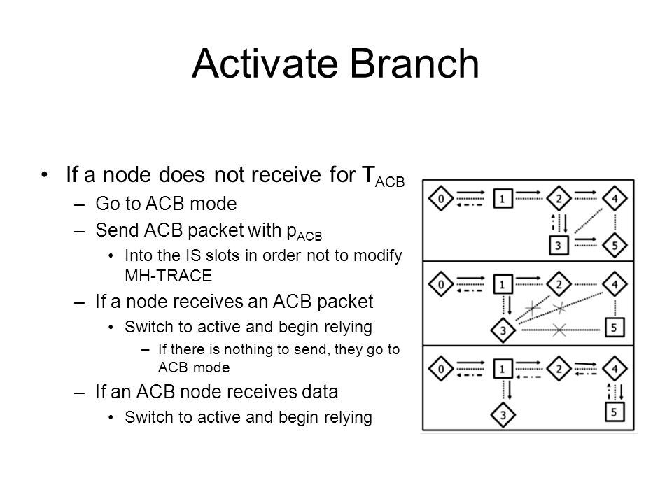 Activate Branch If a node does not receive for T ACB –Go to ACB mode –Send ACB packet with p ACB Into the IS slots in order not to modify MH-TRACE –If a node receives an ACB packet Switch to active and begin relying –If there is nothing to send, they go to ACB mode –If an ACB node receives data Switch to active and begin relying