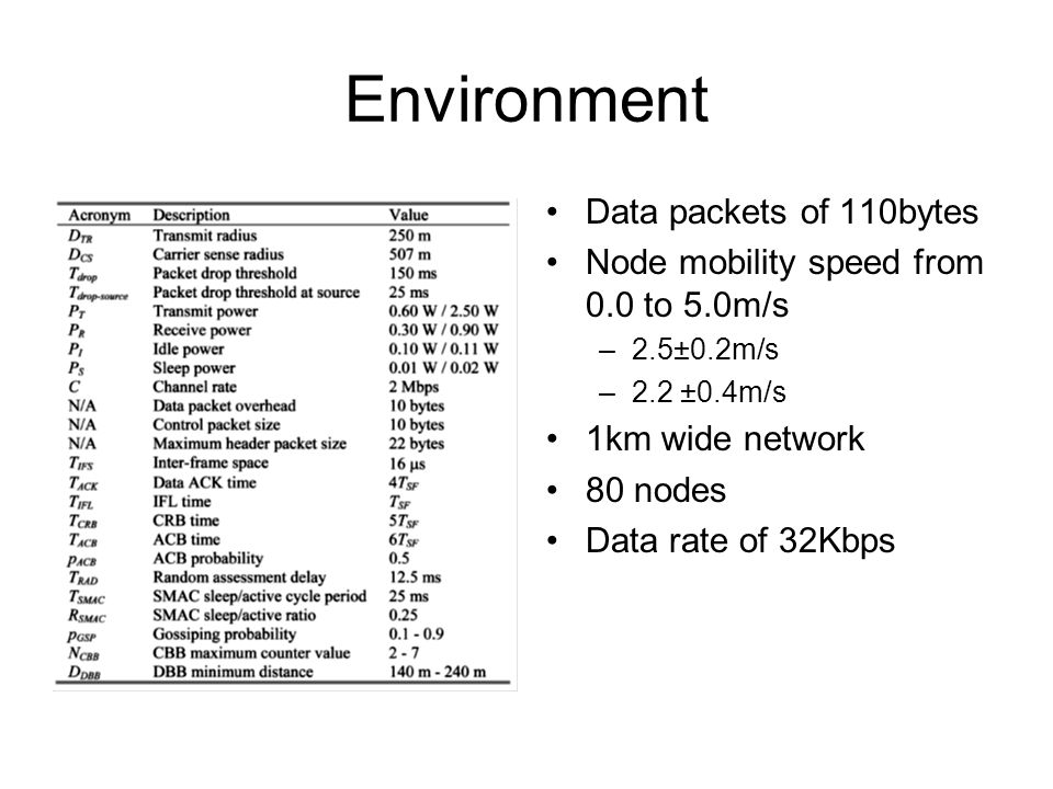 Environment Data packets of 110bytes Node mobility speed from 0.0 to 5.0m/s –2.5±0.2m/s –2.2 ±0.4m/s 1km wide network 80 nodes Data rate of 32Kbps