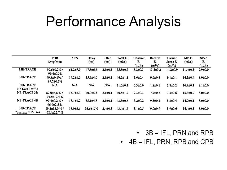 Performance Analysis 3B = IFL, PRN and RPB 4B = IFL, PRN, RPB and CPB