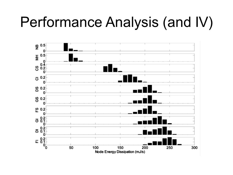 Performance Analysis (and IV)