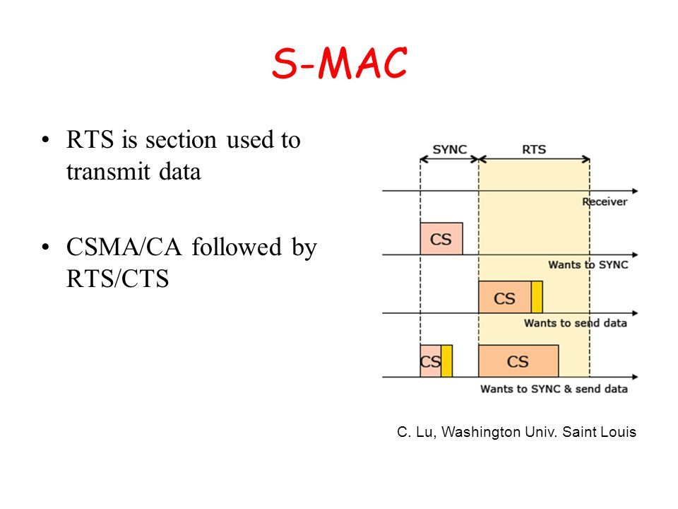 S-MAC RTS is section used to transmit data CSMA/CA followed by RTS/CTS C.