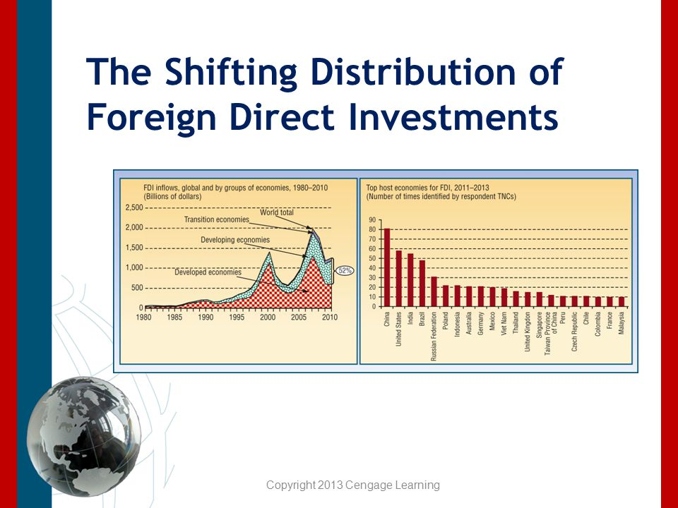 The Shifting Distribution of Foreign Direct Investments Copyright 2013 Cengage Learning