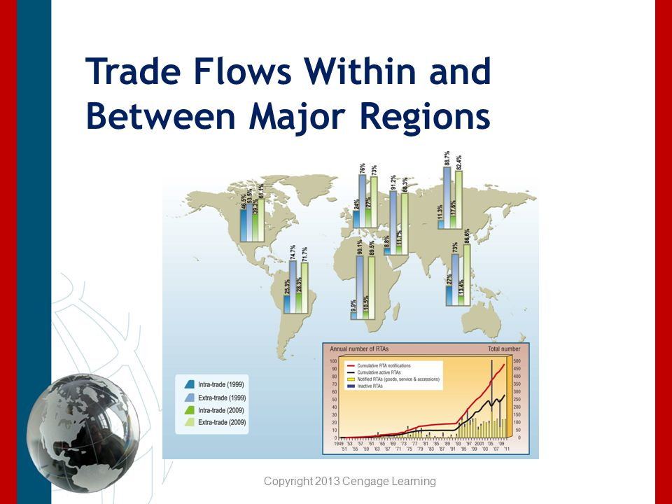 Trade Flows Within and Between Major Regions Copyright 2013 Cengage Learning