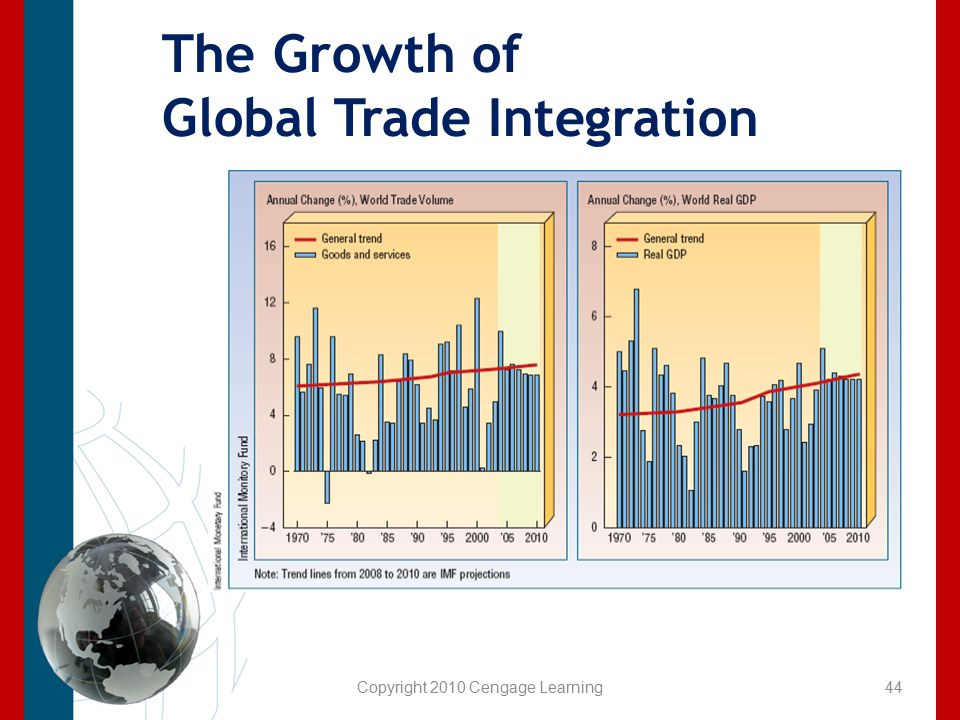 Copyright 2010 Cengage Learning The Growth of Global Trade Integration 44