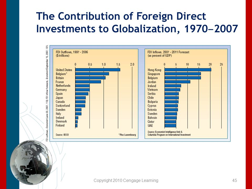 Copyright 2010 Cengage Learning The Contribution of Foreign Direct Investments to Globalization, 1970 ‒ 2007 45