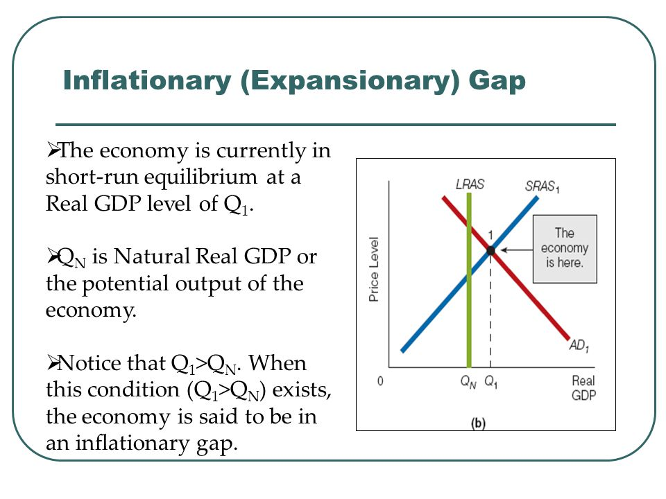 Inflationary (Expansionary) Gap  The economy is currently in short-run equilibrium at a Real GDP level of Q 1.  Q N is Natural Real GDP or the poten