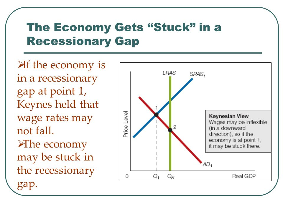 "The Economy Gets ""Stuck"" in a Recessionary Gap  If the economy is in a recessionary gap at point 1, Keynes held that wage rates may not fall.  The e"