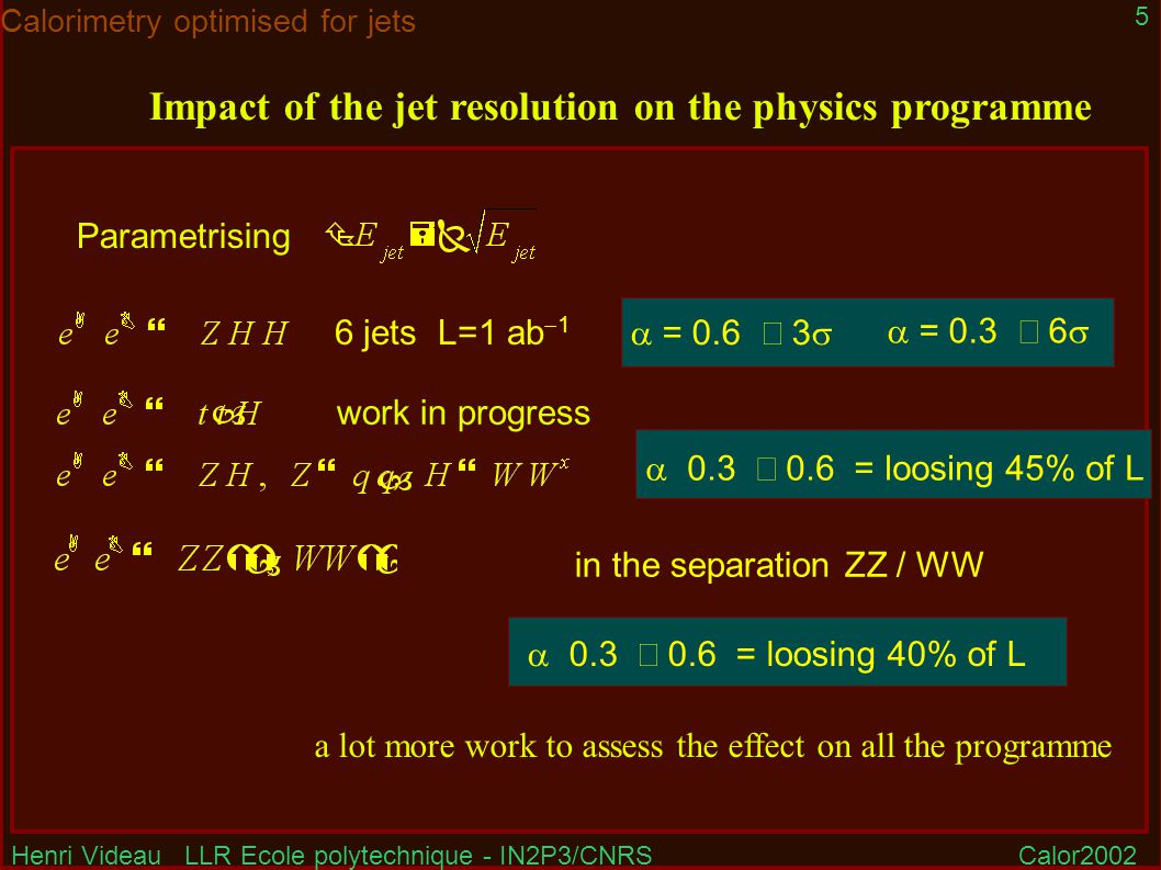 Henri Videau LLR Ecole polytechnique - IN2P3/CNRSCalor2002 5 Calorimetry optimised for jets Impact of the jet resolution on the physics programme Parametrising 6 jets L=1 ab  1  = 0.6  3   = 0.3  6  in the separation ZZ / WW  0.3  0.6 = loosing 45% of L  0.3  0.6 = loosing 40% of L a lot more work to assess the effect on all the programme work in progress