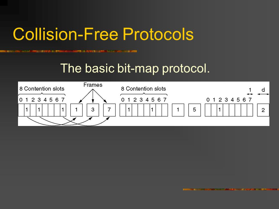 Collision-Free Protocols The basic bit-map protocol.
