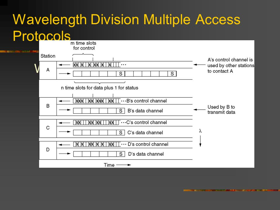 Wavelength Division Multiple Access Protocols Wavelength division multiple access.