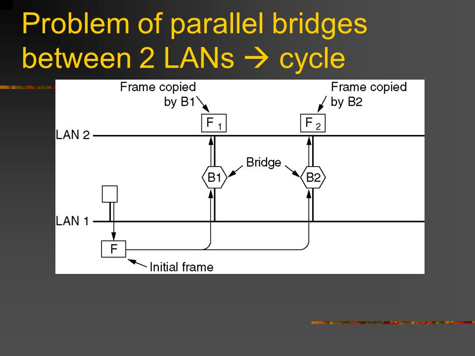 Problem of parallel bridges between 2 LANs  cycle Two parallel transparent bridges.