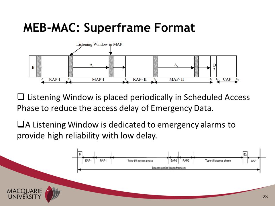 23 MEB-MAC: Superframe Format  Listening Window is placed periodically in Scheduled Access Phase to reduce the access delay of Emergency Data.
