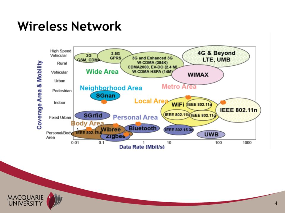 4 Wireless Network