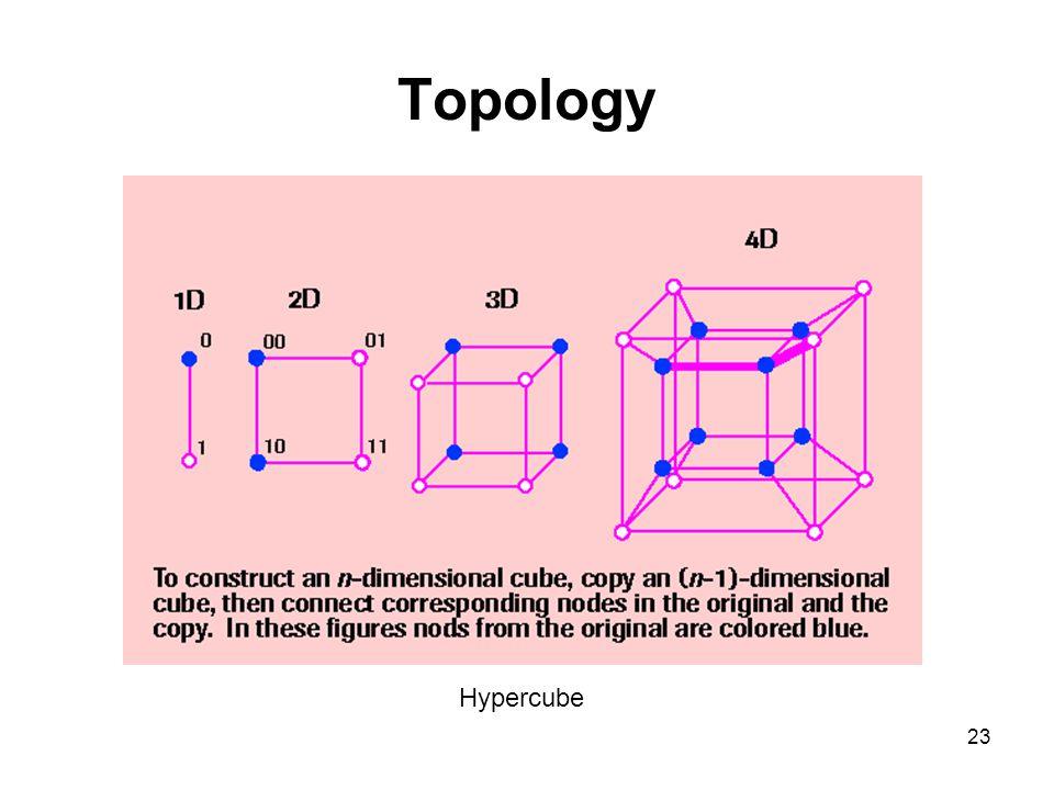 23 Topology Hypercube