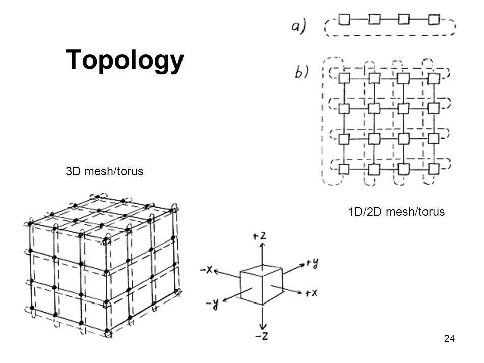 24 Topology 1D/2D mesh/torus 3D mesh/torus