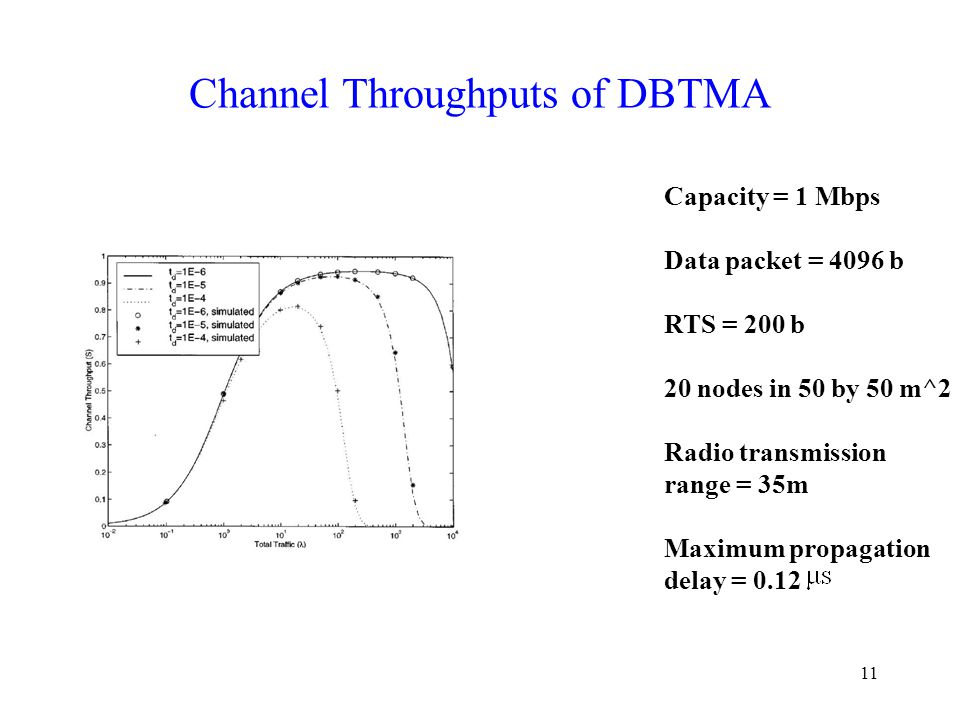 11 Channel Throughputs of DBTMA Capacity = 1 Mbps Data packet = 4096 b RTS = 200 b 20 nodes in 50 by 50 m^2 Radio transmission range = 35m Maximum propagation delay = 0.12