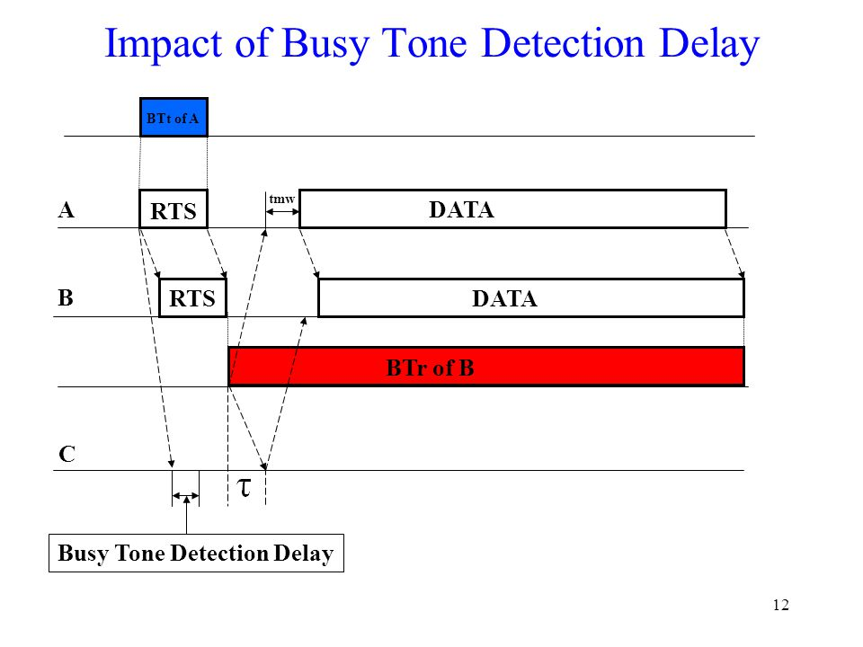 12 Impact of Busy Tone Detection Delay RTS DATA A B BTr of B BTt of A tmw C Busy Tone Detection Delay