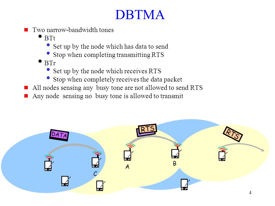 5 Functionalities of Busy Tones  BTr (set up by receiver)  Notifying the RTS sender that RTS has been received and channel has been acquired  Announcing to its neighbor nodes that it is receiving data packet and they should refrain from accessing the channel  BTt (set up by sender)  Providing protection for the RTS packet